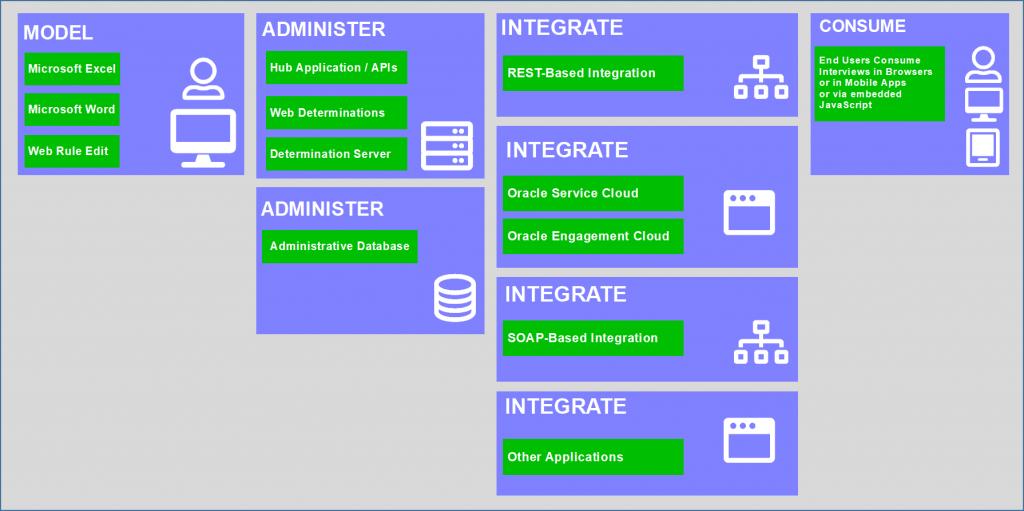 Oracle Intelligent Advisor Adoption - Architecture Icons