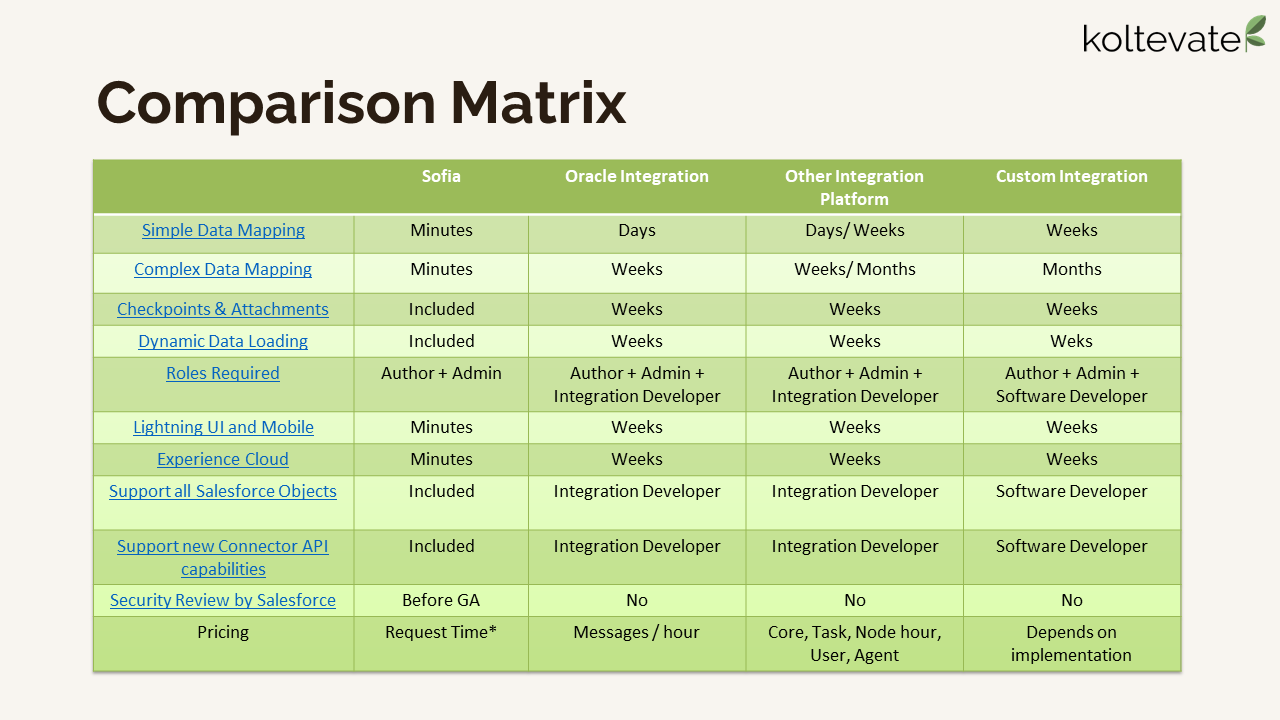 Oracle Intelligent Advisor and Salesforce – Integration Comparison Matrix